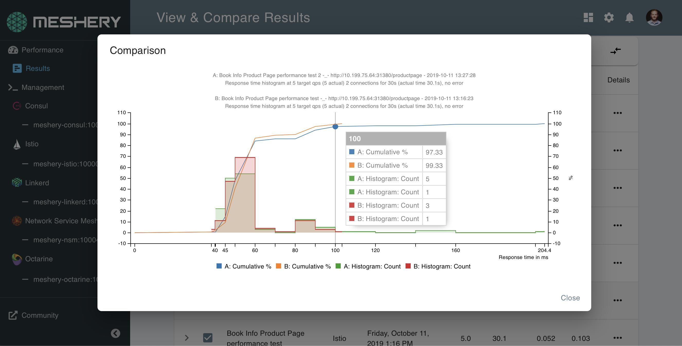 Layer5 Service Mesh Performance Management