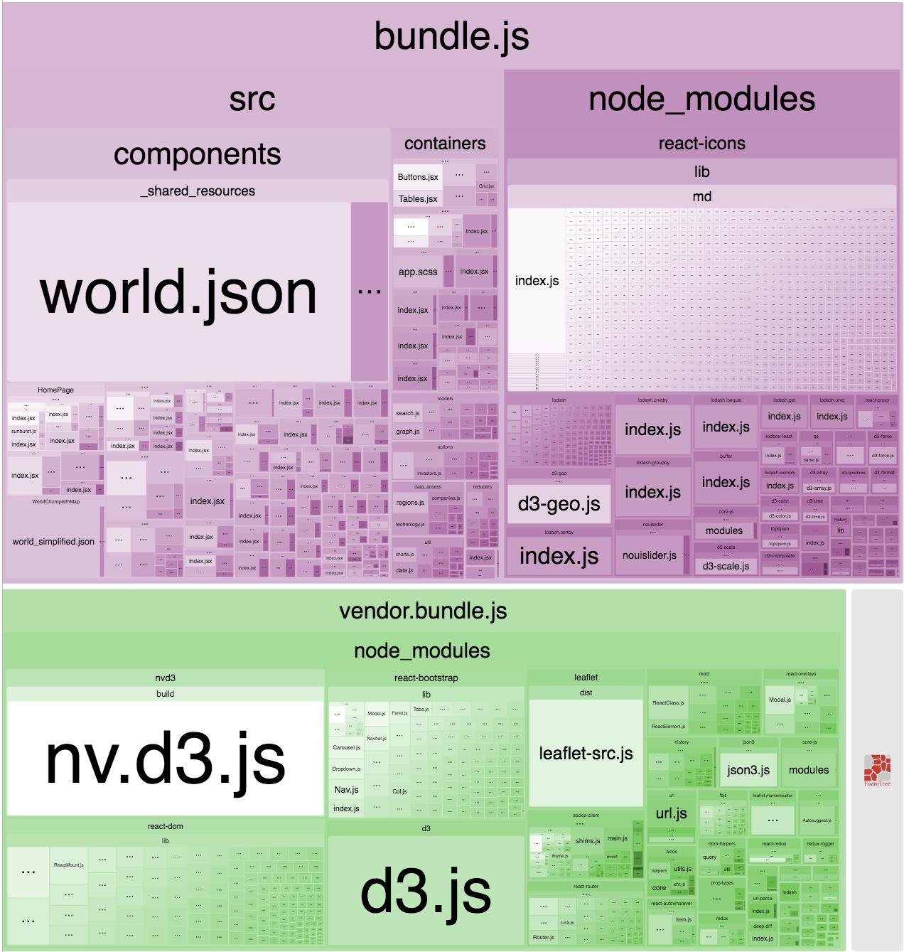 bundle-visual