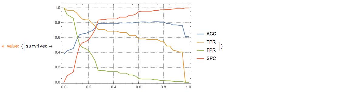 """ClCon-classifier-testing-ROCListLinePlot-survived-echo"""
