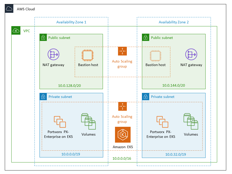 Quick Start architecture for Portworx PX-Enterprise on AWS
