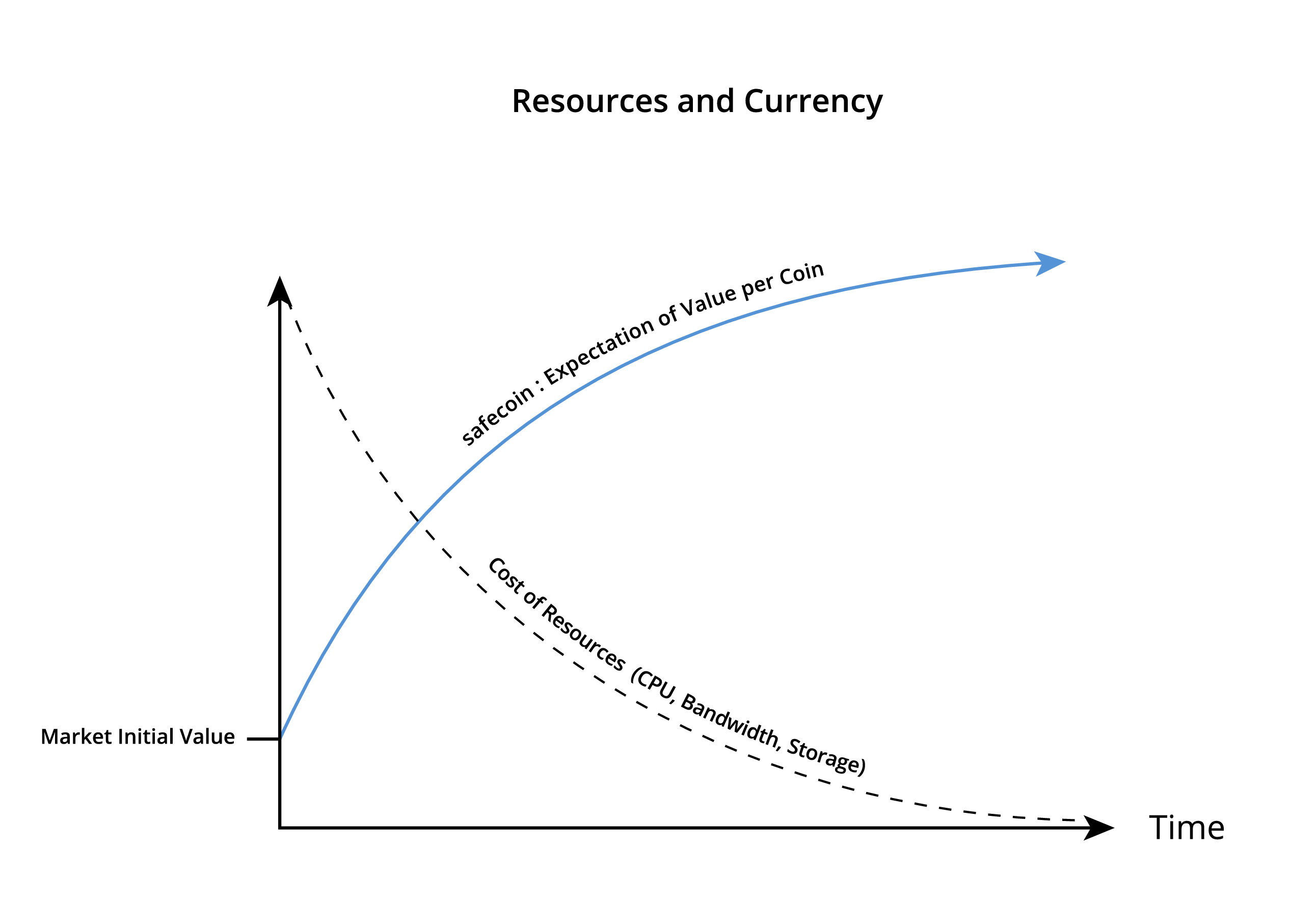 Resources Graph