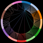 Circular visualization of integer sequences from OEIS