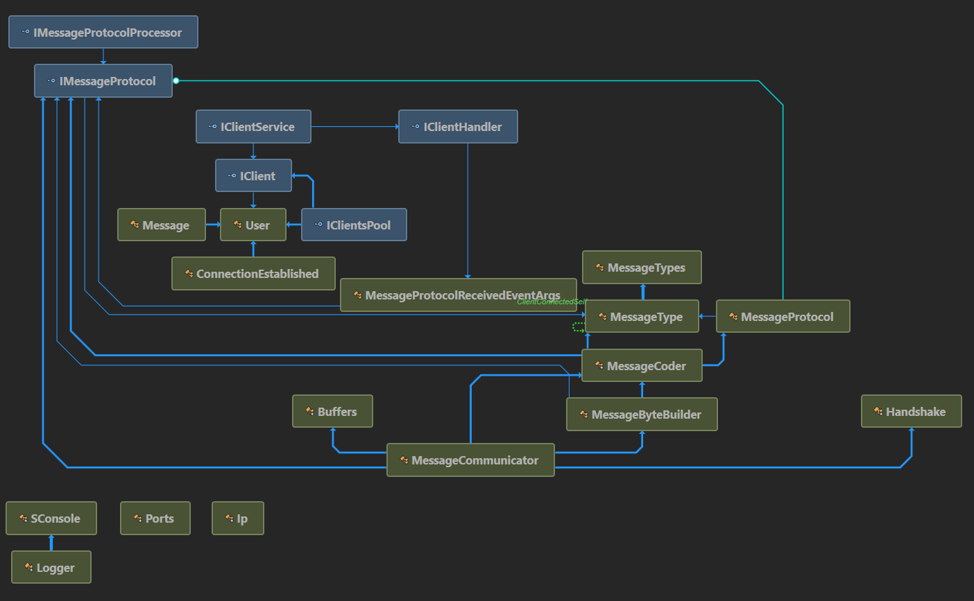 Github Andreilucaci Meseme Messenger App Logic Diagram Application Business Diag2