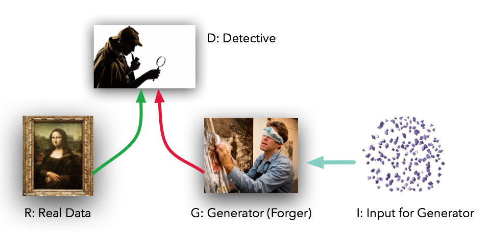 GitHub - divyanshj16/GANs: Comparitive study of Vanilla GAN
