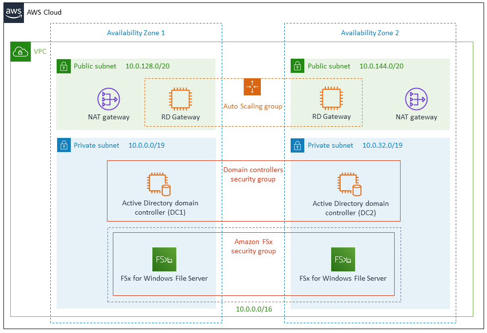Quick Start architecture for FSx for Windows File Server with self-managed Active Directory