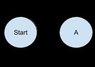 A cyclic flow