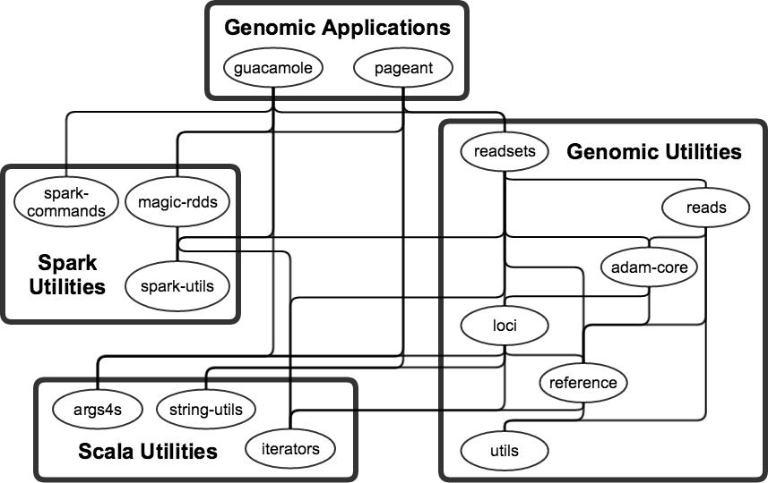 Dependency-graph of the modules in this repo