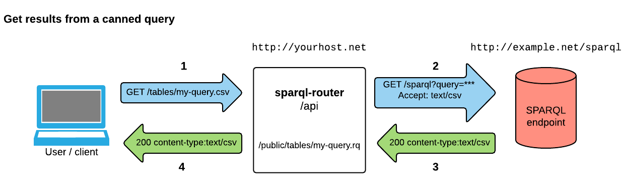 Get query results