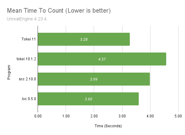 Graph comparing programs running on the unreal source code