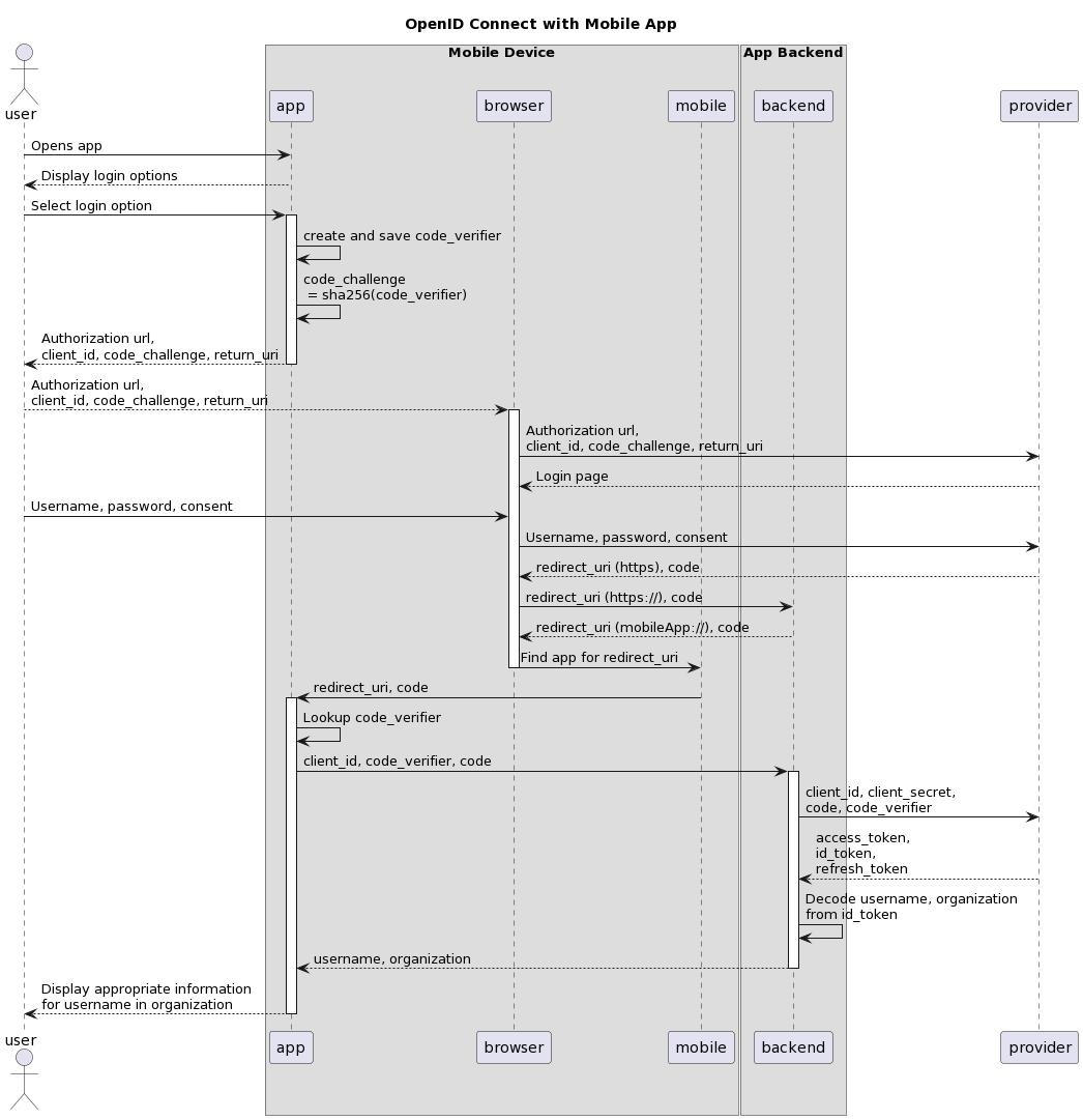GitHub - jhannes/react-native-oauth-demo: React Native Oauth2 demo