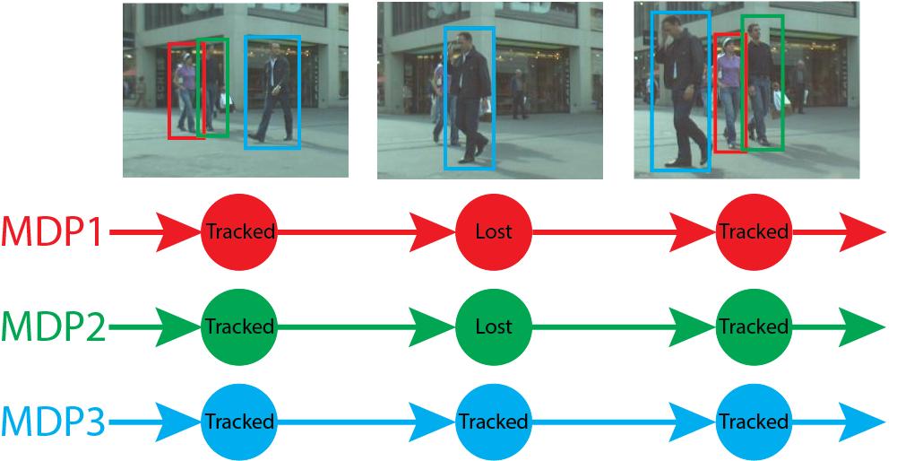 handong1587 github io/2015-10-09-recognition-detection-segmentation