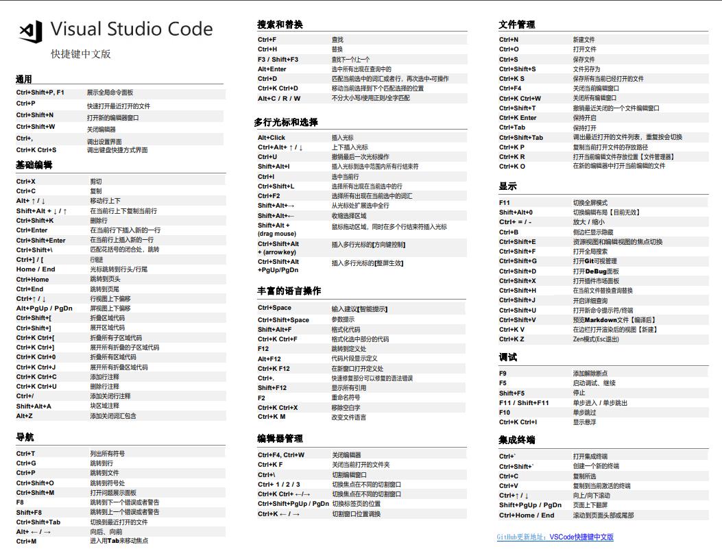 VSCode快捷键中文版