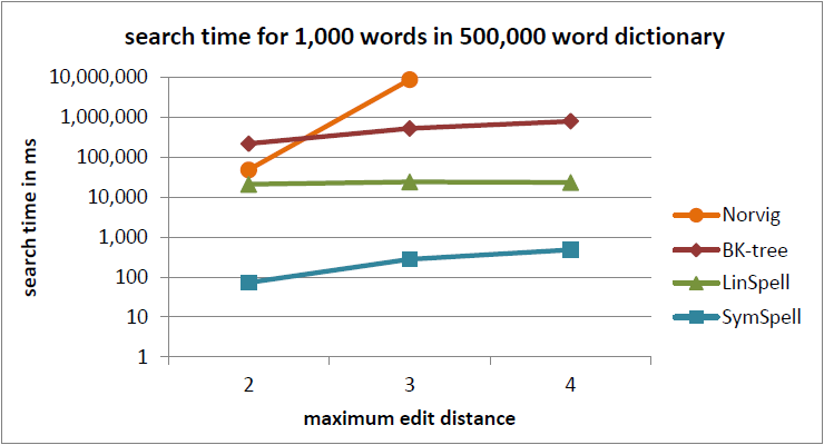GitHub - wolfgarbe/SymSpell: SymSpell: 1 million times faster
