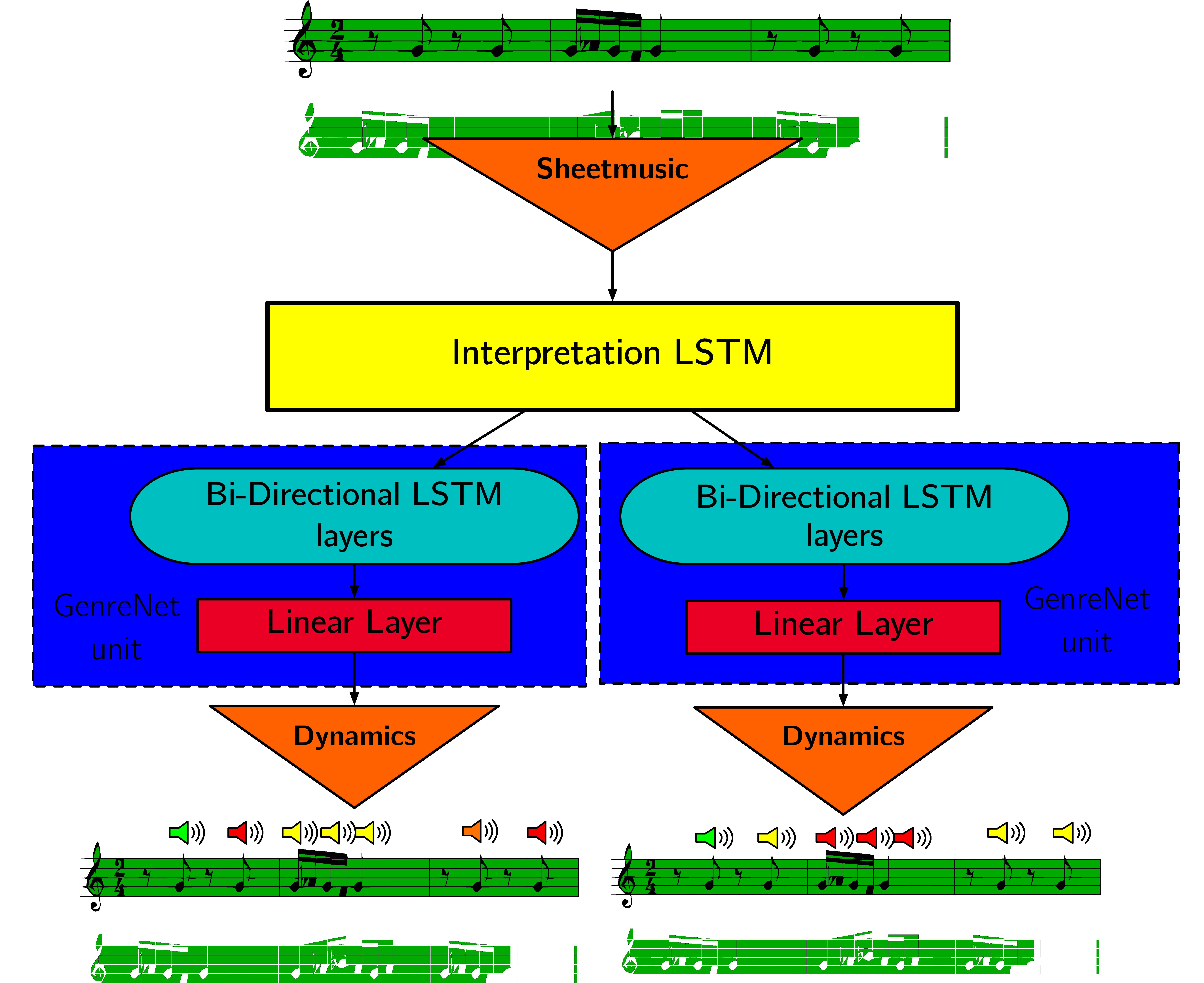GitHub - imalikshake/StyleNet: A cute multi-layer LSTM that