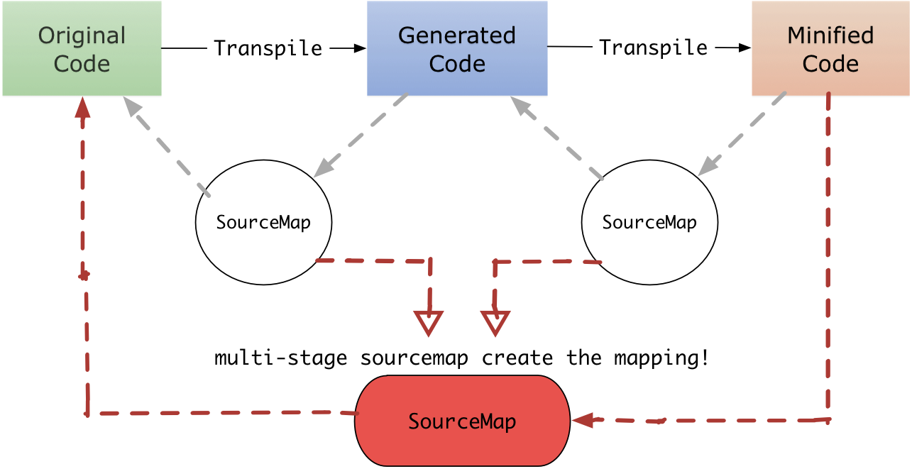 multiple-stage-sourcemap.png