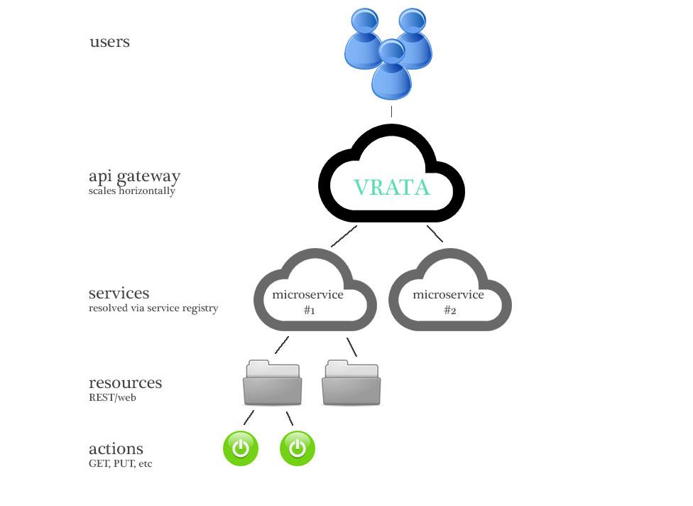 API gateway - structure