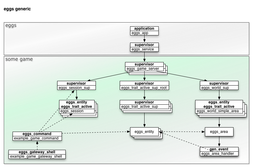 framework elements