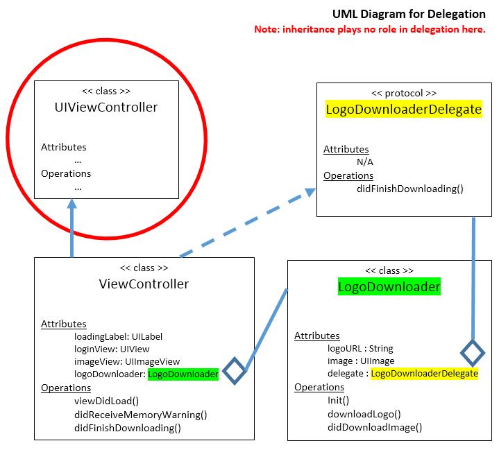 github iosbrain delegation in swift a project (xcode 9 xcode class diagram swift diagram swift #7