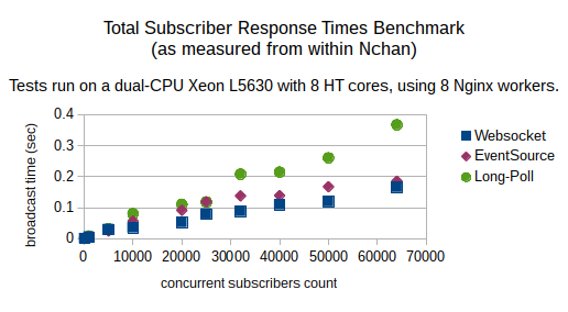 benchmarking internal subscriber response times