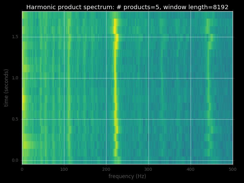 0 to 500 Hz
