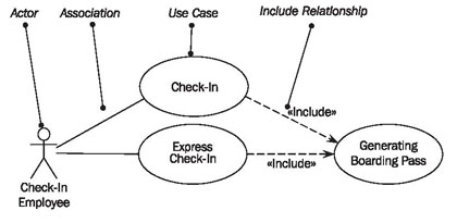 how audit works case study of