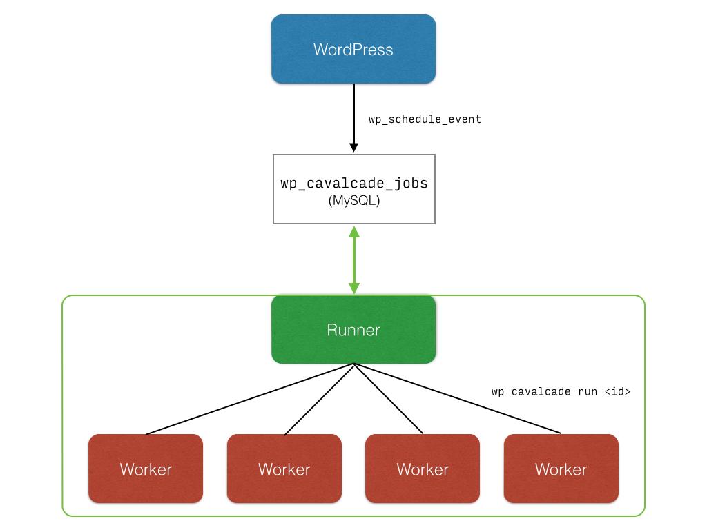 Flowchart of how Cavalcade works