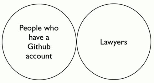 Github-Lawyer Venn Diagram