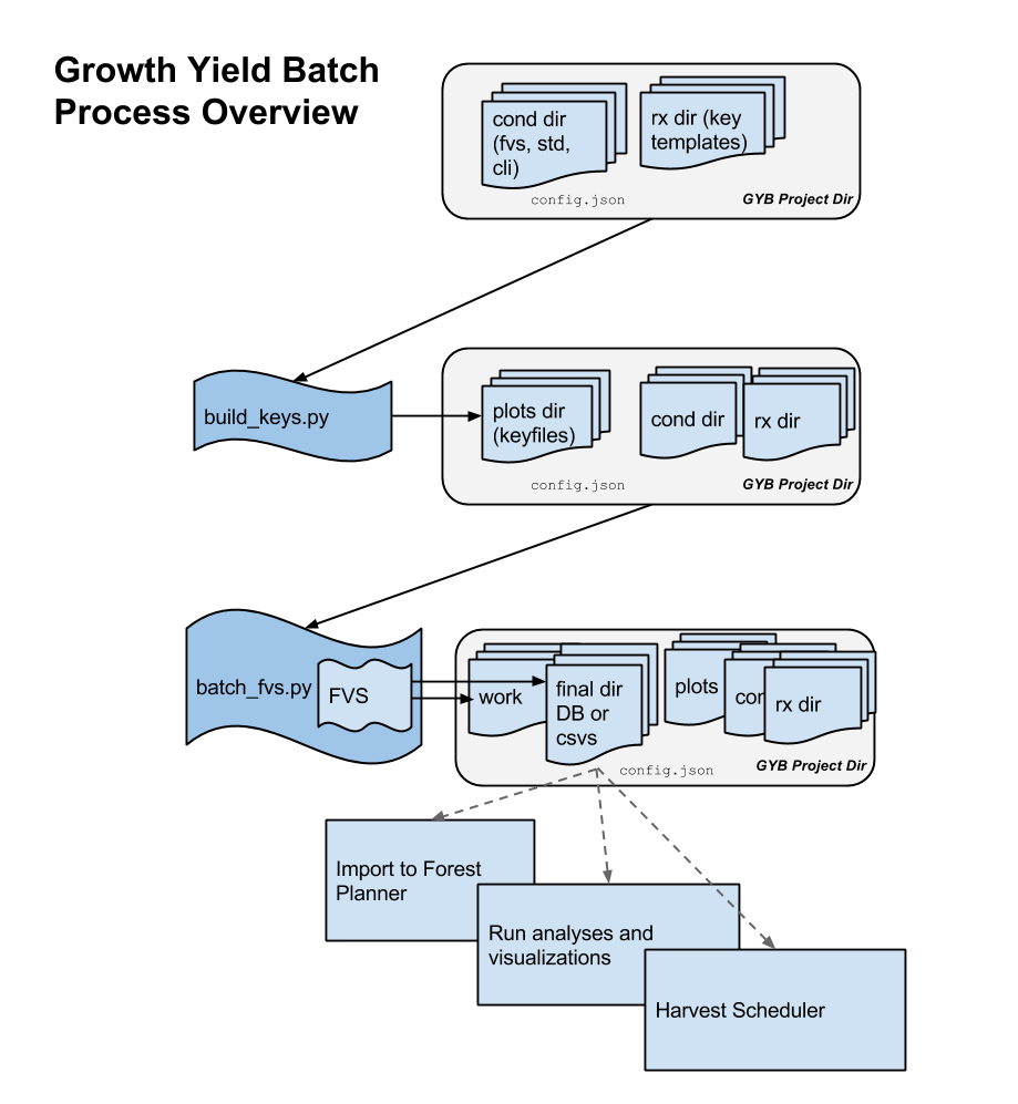 GYB Process Overview