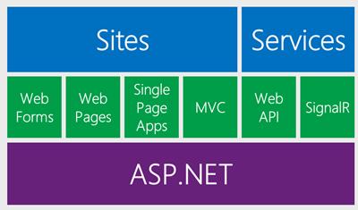ASP.NET Architecture by Scott Hanselman, 2013