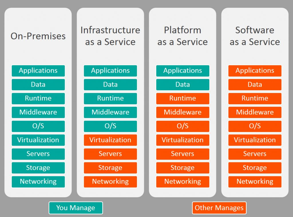 Image of As A Service