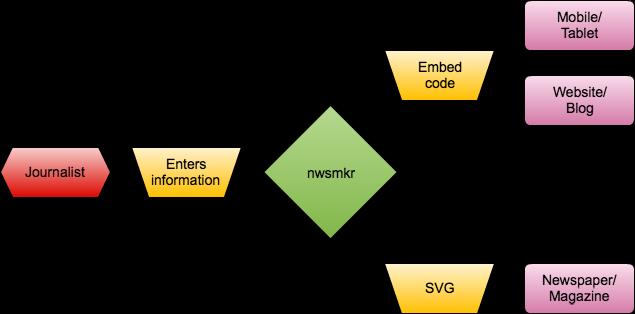 nwsmkr workflow