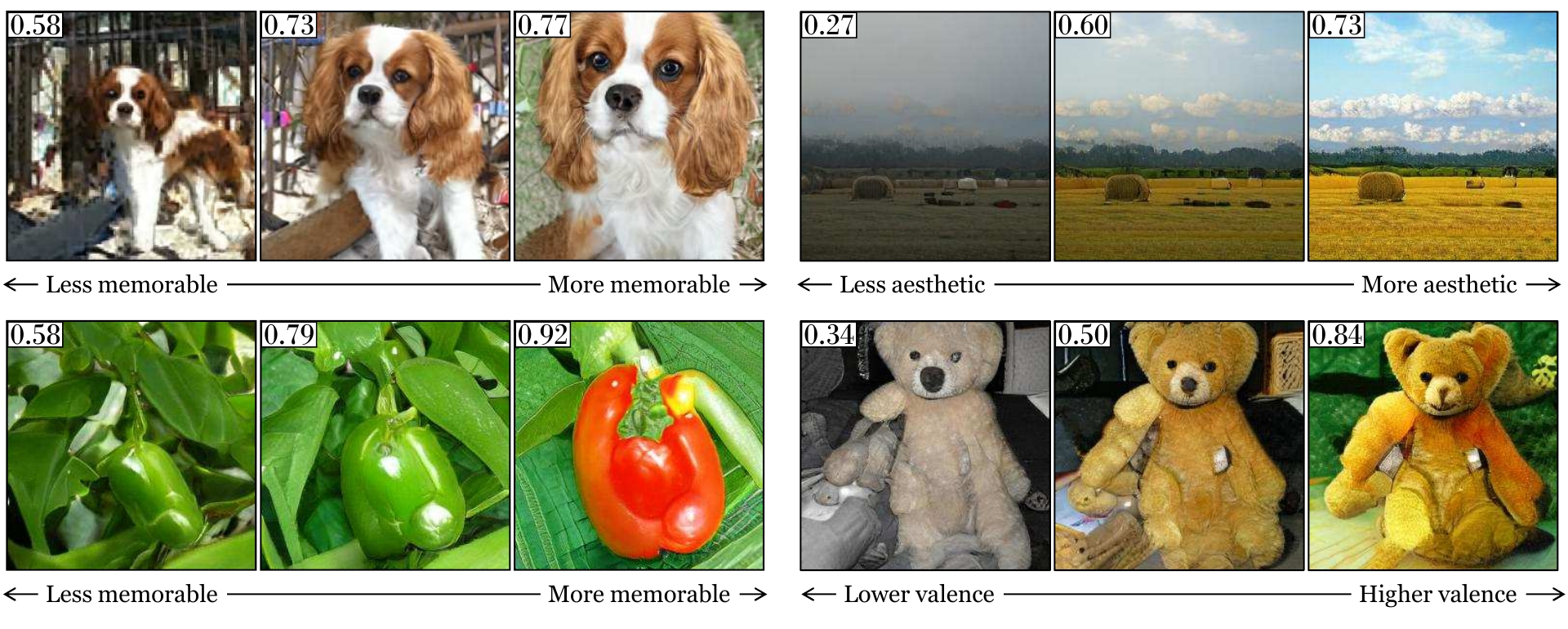 Visualizations produced by the proposed GANalyze framework}. The middle columns represent generated images serving as the original seed. The originals are then modified to be characterized more (right) or less (left) by a given property of interest (memorability, aesthetics, or emotional valence). The images' respective property scores are presented in their top left corner.