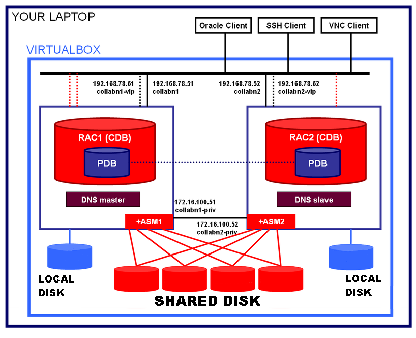 Architecture Diagram for RacAttack 12cR1