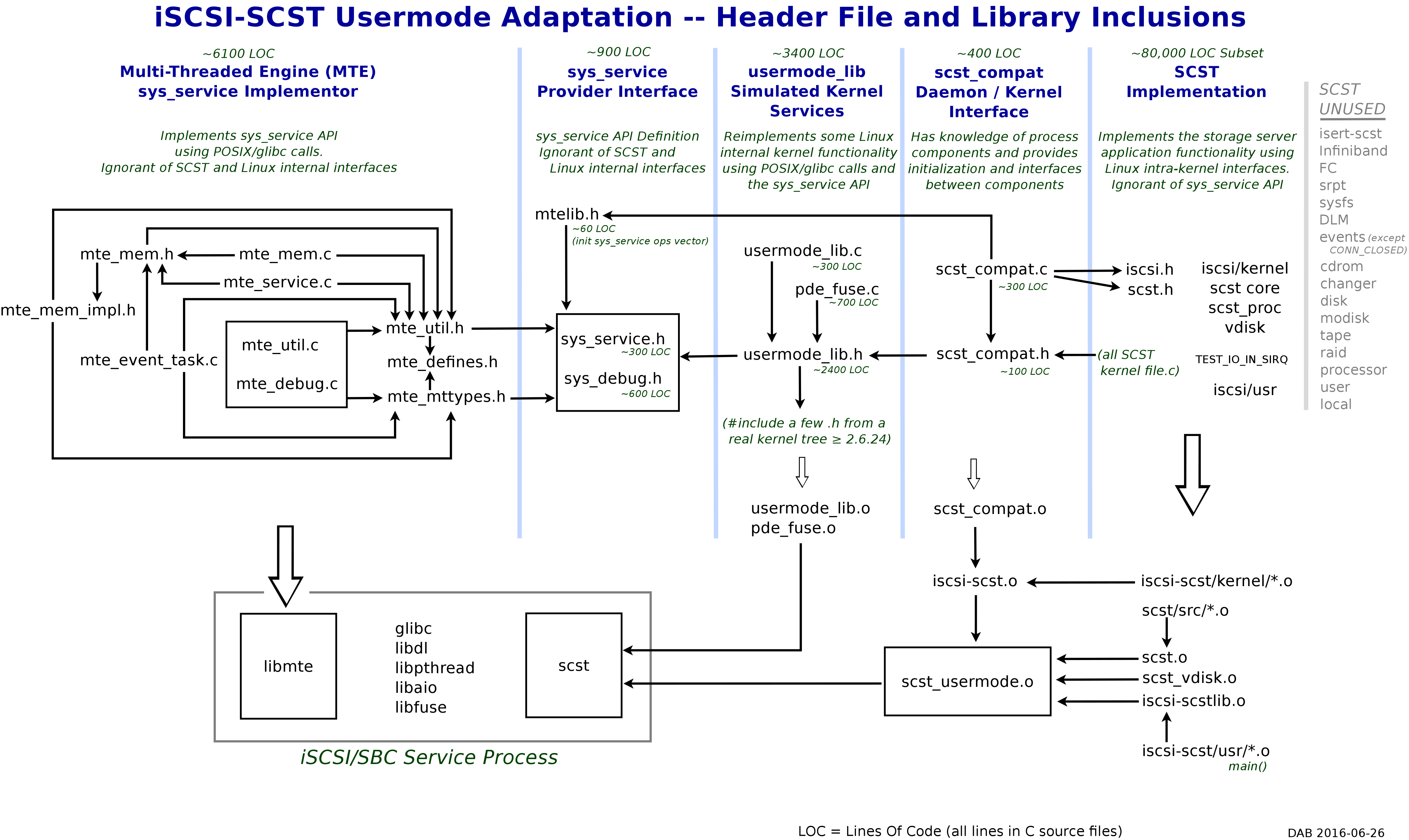 SCST usermode header and library inclusions