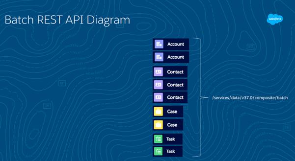 Salesforce Summaries - Exploring the Salesforce REST API