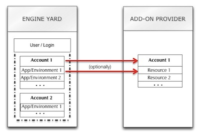 AccountP