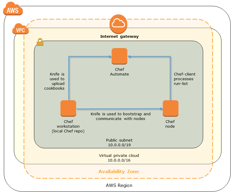Quick Start architecture for Chef Automate on AWS
