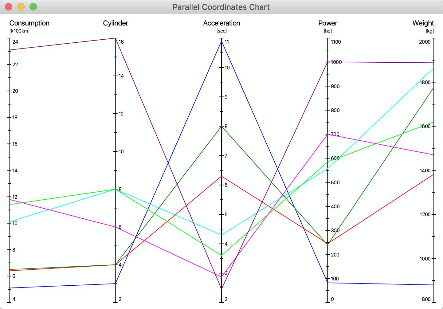 Parallel coordinates chart