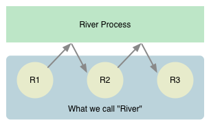 """What we call """"River"""""""