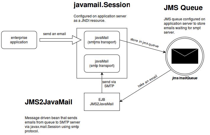 ADM: Javamail via JMS · m-szalik/javamail Wiki · GitHub