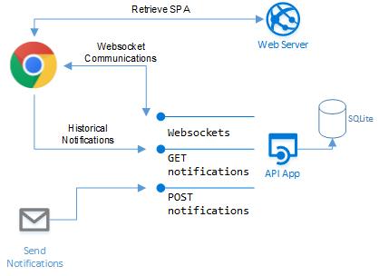 GitHub - aaron-schnieder/websocket-notifications: Polymer 2