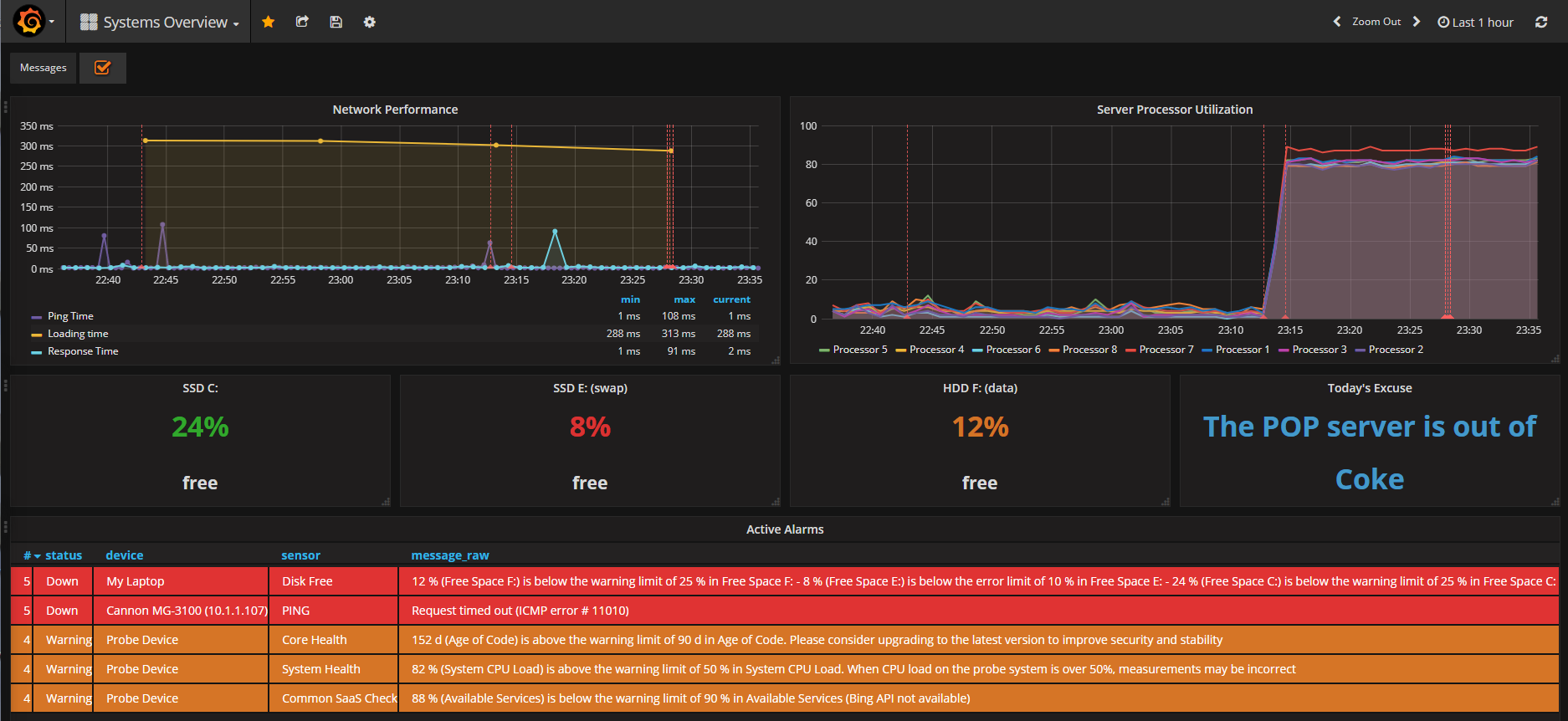 neuralfraud/grafana-prtg - Libraries io