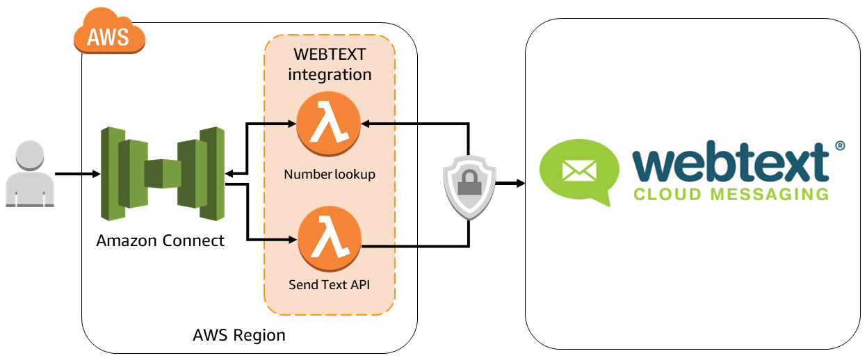 Quick Start architecture for WEBTEXT integration on AWS
