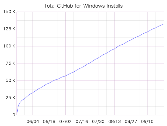 Graph showing GitHub for Windows installs from May through September 2012