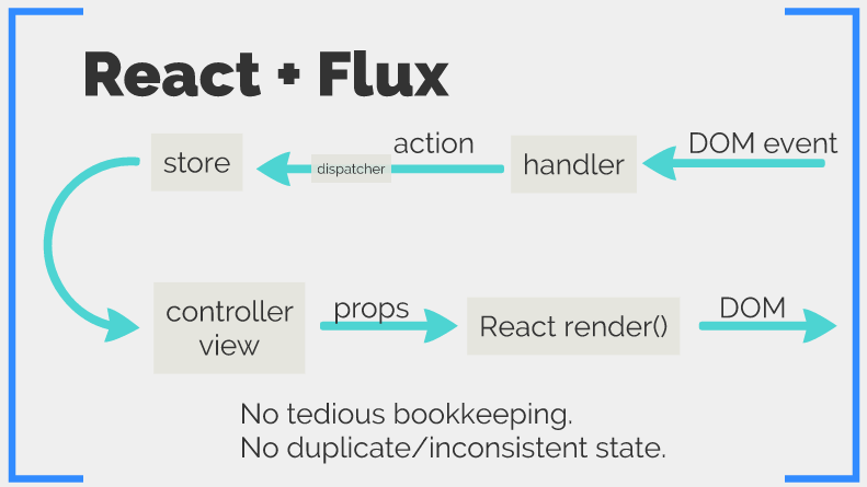 React with Flux