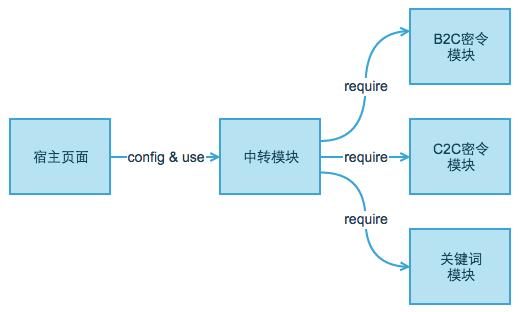 PC接入模块依赖图