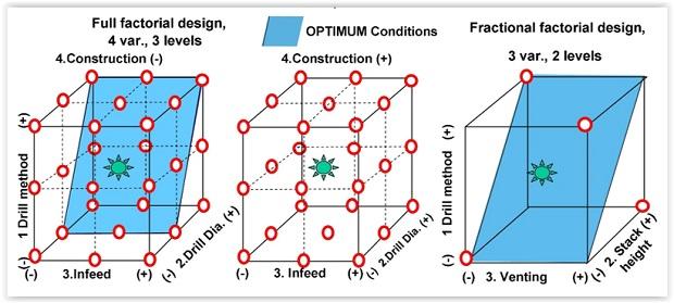 Full Factorial Design