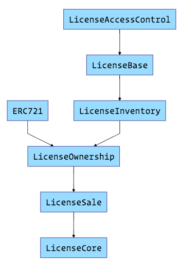 Contract Inheritance Architecture