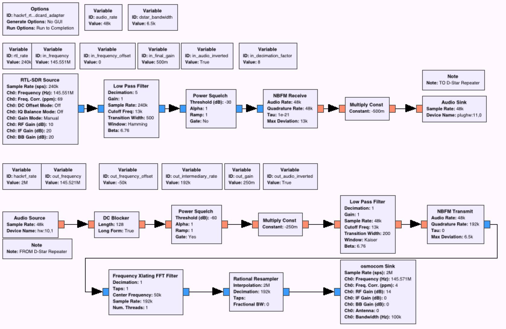 GitHub - coddingtonbear/hackrf-bridge: A GnuRadio Companion