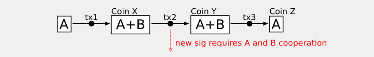 Secure transaction chains using aggregate signatures